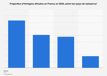 Part d'immigrés africains selon leur pays d'origine en France 2015