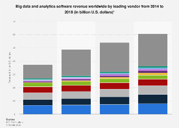 Revenue from big data and analytics software by vendor 2014-2018