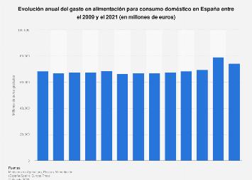 Gasto anual en alimentación en España entre 2009 y 2018