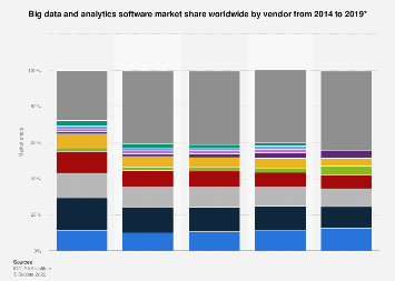 Global market share of gig data and analytics software vendors 2014-2016