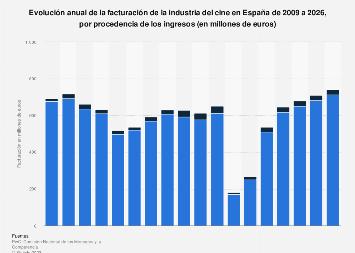 Facturación anual de la industria del cine por origen de ingresos España 2009-2021