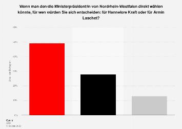 Umfrage: Ministerpräsident in Nordrhein-Westfalen - Kraft vs. Laschet 2017