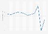 Contribution de la consommation touristique dans le PIB français 2010-2017
