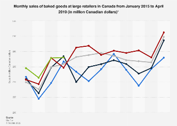 Monthly sales of baked goods at large retailers in Canada 2015-2018