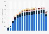 Verkehrsleistung im öffentlichen Verkehr in der Schweiz nach Verkehrsträger bis 2015