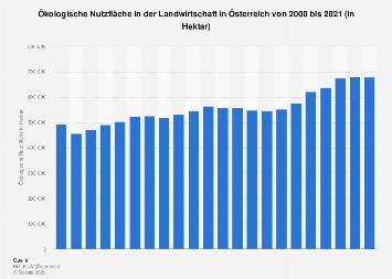Bio-Fläche in der Landwirtschaft in Österreich bis 2018