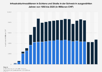 Infrastrukturinvestitionen in Schiene und Straße in der Schweiz bis 2015