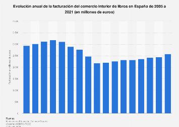Facturación del comercio interior de libros España 2005-2017