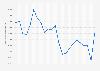 Nombre d'octrois de nationalité française 2011-2017
