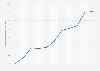 Auslandsverschuldung von Kuba bis 2017