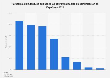 Tasa de penetración de los medios de comunicación por tipo de medio España 2017