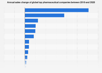 Annual sales percent change top pharmaceutical companies globally 2015-2016
