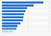 Desglose porcentual de la facturación de productos cosméticos España 2015