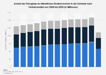 Fahrgäste im öffentlichen Straßenverkehr in der Schweiz nach Verkehrsmittel bis 2016