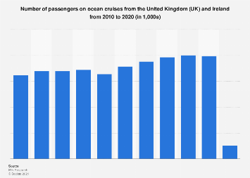Number of UK passengers on ocean cruises 2010-2016