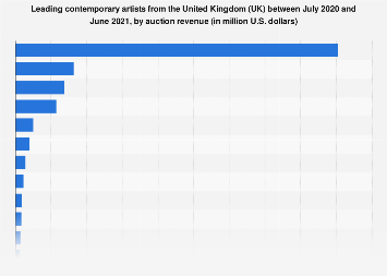 Leading British contemporary artists 2017/18, by auction turnover