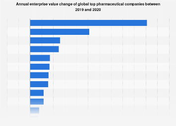 Enterprise value change of top pharmaceutical companies globally 2015-2016