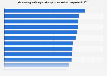 Gross margin based ranking of top pharmaceutical companies 2016