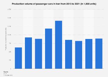 Passenger car production volume in Iran 2013-2018