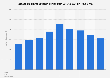 Turkey - passenger car production 2013-2018