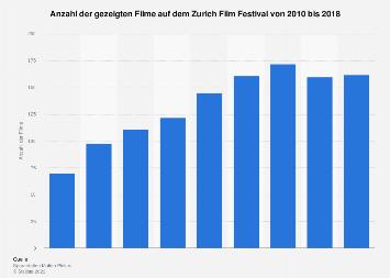 Gezeigte Filme auf dem Zurich Film Festival bis 2018