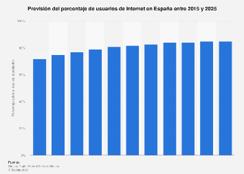 Penetración de Internet: previsión del porcentaje de usuarios España 2015-2022