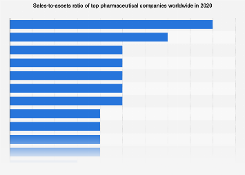 Sales to assets ratio of top global pharmaceutical companies 2016