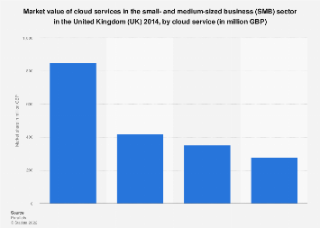 Market value of cloud services in the SMB sector in the UK 2014, by service