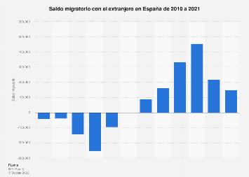 Saldo migratorio externo de España 2010-2017