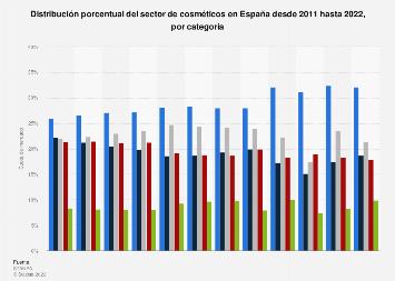 Cuota de mercado de la industria cosmética por categoría España 2011-2017