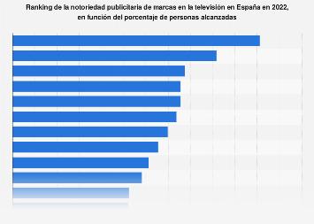 Notoriedad de marcas en la televisión España 2017