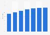 Tasa de internautas usuarios de tablets en España 2014-2020