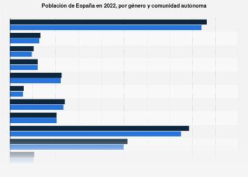Población de España en 2018, por género y comunidad autónoma