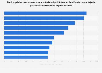 Notoriedad de marcas en las revistas España 2016