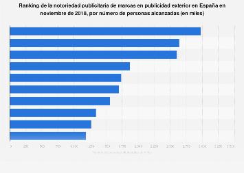 Notoriedad de marcas en publicidad exterior España 2017