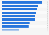 Attitudes towards marketing/marketers according to German marketers 2015