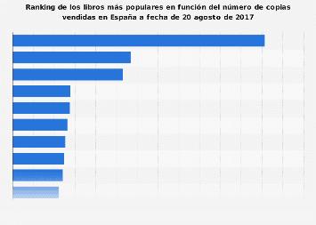 Libros más vendidos en España 2014-2015
