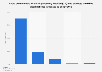 Share of consumers who want GM food products to be labeled in Canada 2016