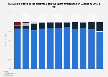 Sistemas operativos para smartphone: penetración en España 2012-2017