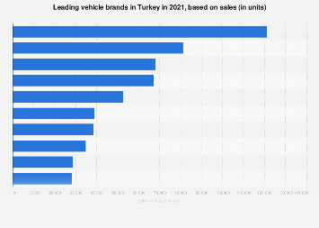 Turkey - leading vehicle brands based on sales 2017