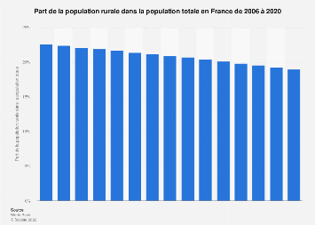 Part de population rurale en France 2006-2017