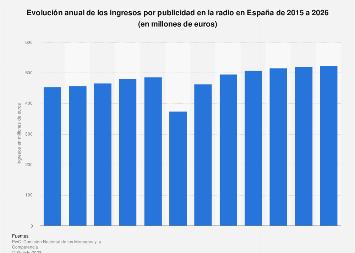 Ingresos anuales por publicidad radiofónica España 2012-2021