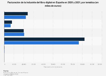 Facturación de la industria del libro electrónico por temática España 2015-2016