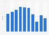 Ergebnis je Aktie der ProSiebenSat.1 Media SE bis 2018