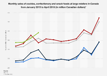 Monthly sales of cookies and confectionery at large retailers in Canada 2015-2018