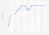 Marktanteil von Sixx bis 2018
