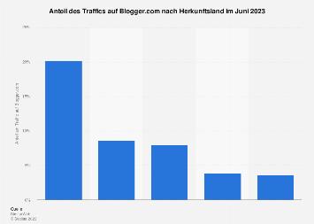 Länder mit dem höchsten Anteil am Traffic von Blogger.com im April 2018