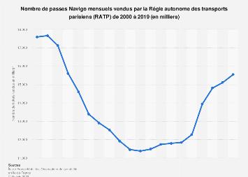 Forfaits Navigo mois vendus annuellement par la RATP 2000-2017
