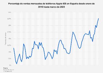 Apple: ventas mensuales de smartphones iOS en España 2016-2017