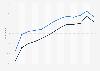 Proportion d'utilisateurs de réseaux sociaux en France 2009-2018